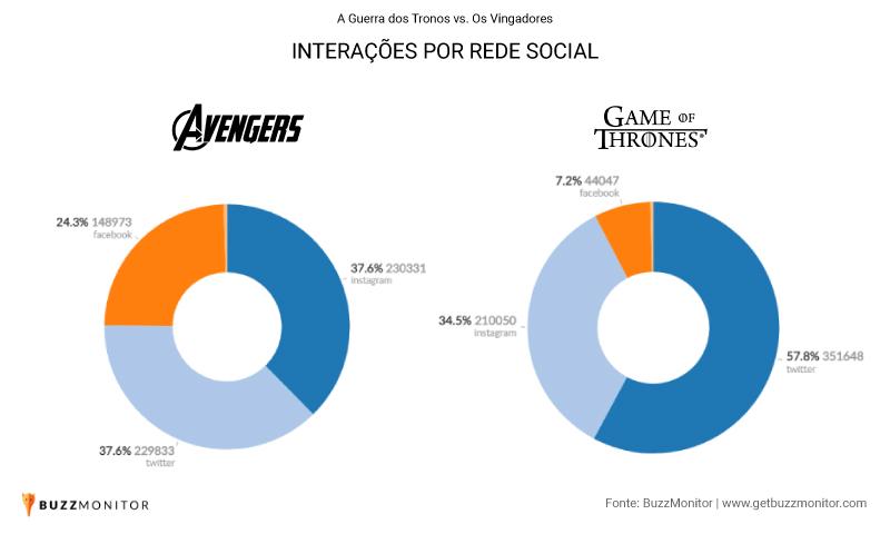 Interações por rede social